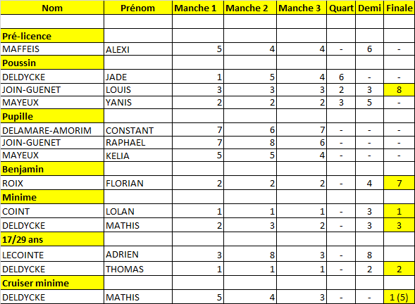 Résultats Bolbec 2017