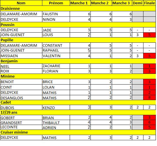 Résultats Montivilliers.png