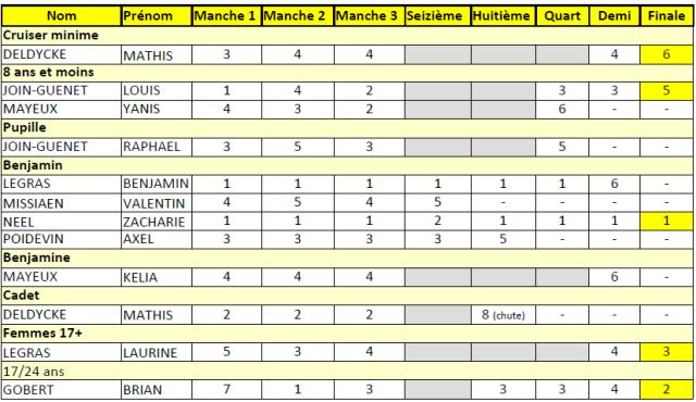 Résultats Saint-Avertin.png